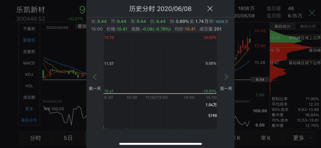 3万股东无眠!创业板首批ST股来了 涨跌幅还是20%