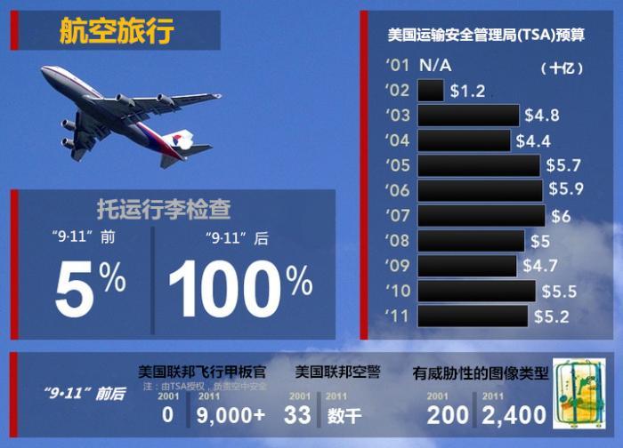 """图为""""9·11""""袭击前后,美国航空安全方面人力资金投入变化。图片来源:美国公共电视网(PBS)网站 汉化: 中新网"""