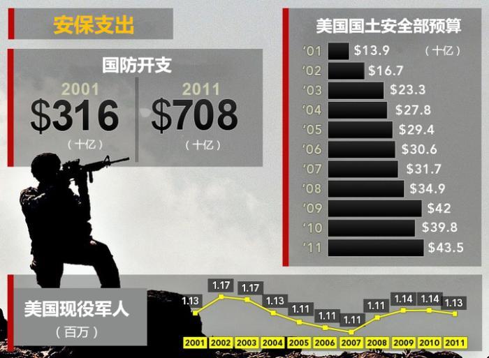 """图为美国""""9·11""""袭击后国防支出数据变化。图片来源:美国公共电视网(PBS)网站 汉化: 中新网"""