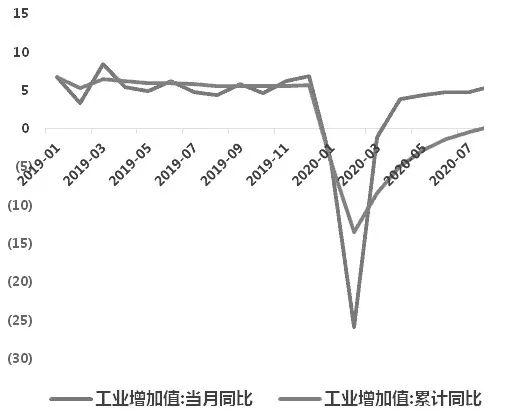 图为产业债信用利差(BP)