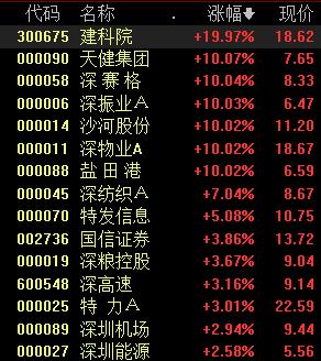 券商崛起沪指再上3300,北向资金狂买超百亿,股民:大盘牛批!