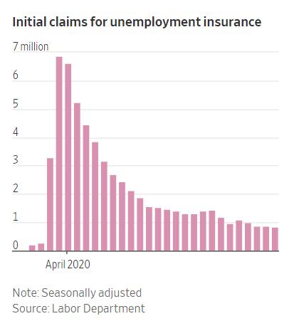 美国劳工部数据显示,美国首次申请失业救济人数下降趋势放缓,显示就业复苏势头疲软