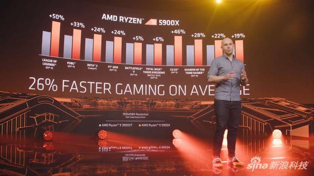 游戏性能提升26%