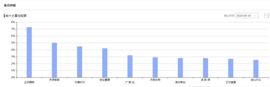 数据来源:智君科技 截止日期:2020年6月30日 前十大重仓股