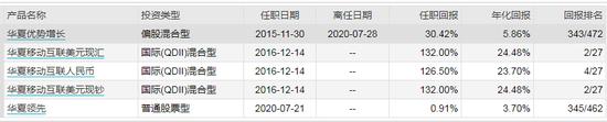 数据来源:WIND 截止日期:2020年10月19日