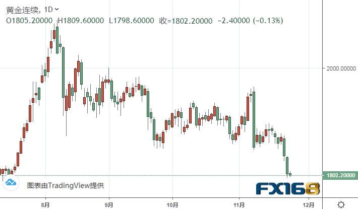 (黄金期货日线图来源:FX168)