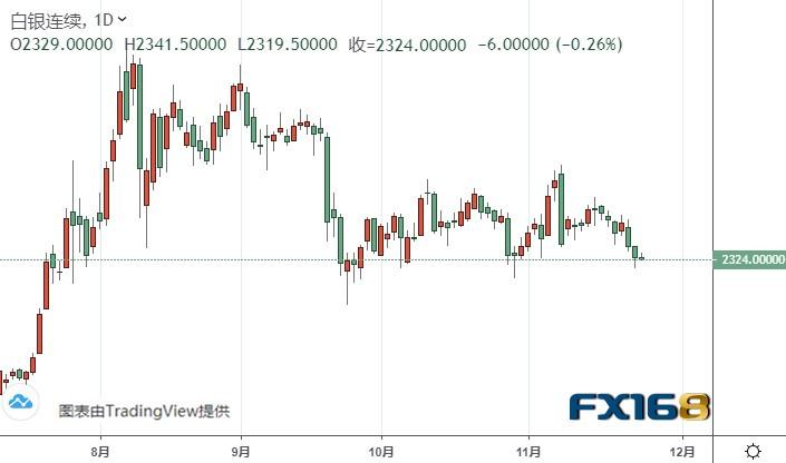 (白银期货日线图来源:FX168)