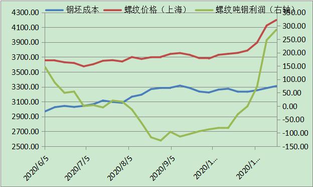 螺纹成本与利润变化趋势(元/吨)
