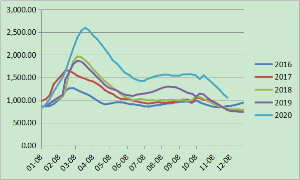 五大钢种社会库存水平季节性走势(万吨)