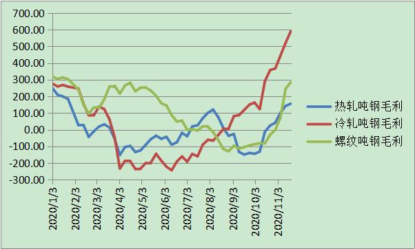 五大钢种吨钢利润水平年内走势
