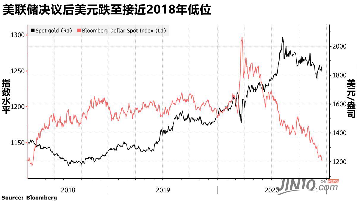 至于美元,空头依然占主导地位,市场仍缺乏能引发美元价格走势出现逆转的催化剂。