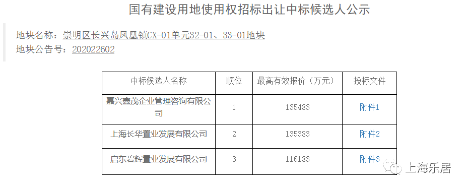 金茂13.5483亿击败大华碧桂园