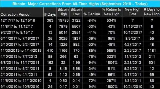 从2010年至今,比特币共经历了11次暴跌。图片来源:华尔街见闻