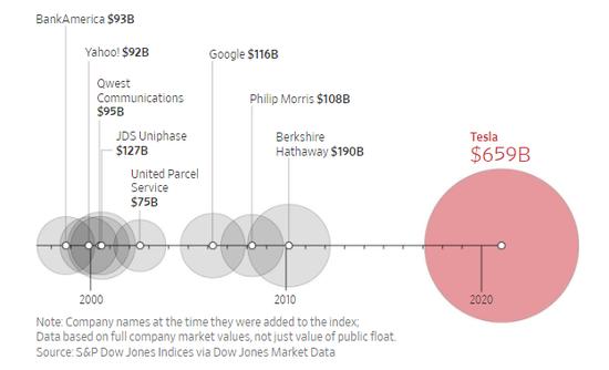 特斯拉的市值是今年其他所有加入标普500指数15家公司总和的两倍以上。
