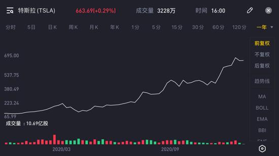 特斯拉今年以来的股价变化pic/Tiger Trade
