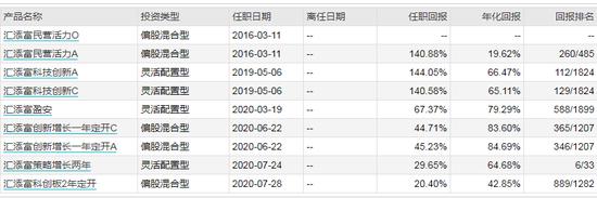 数据来源:WIND 截止日期:2021-02-02