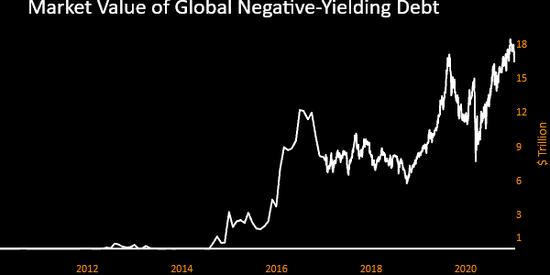 全球负收益率债务市值