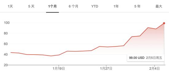 声网近期股价