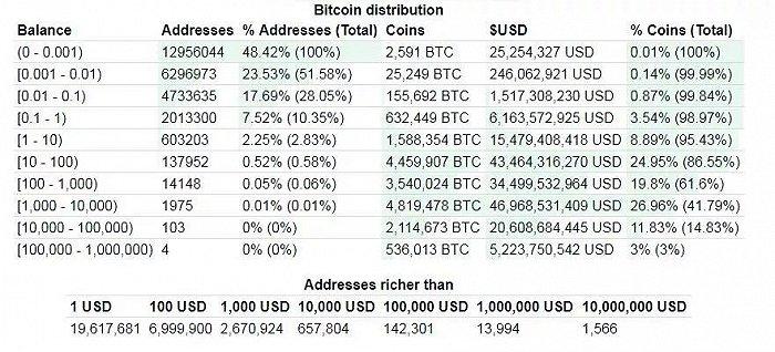 比特币分布情况。数据来源:BitInfoCharts