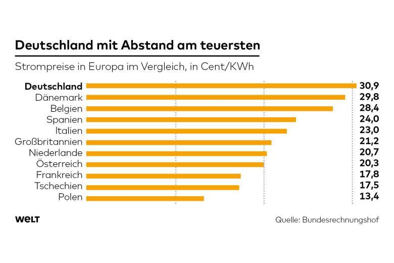 △德国电价远高于欧洲其他国家(图片来源:网络)
