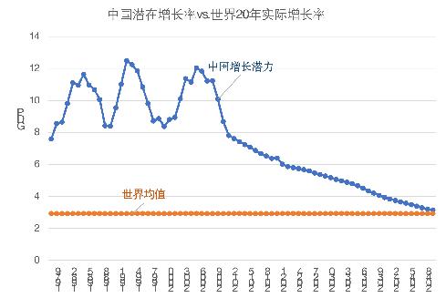 图3 中国潜在增长率与世界20年实际增长率