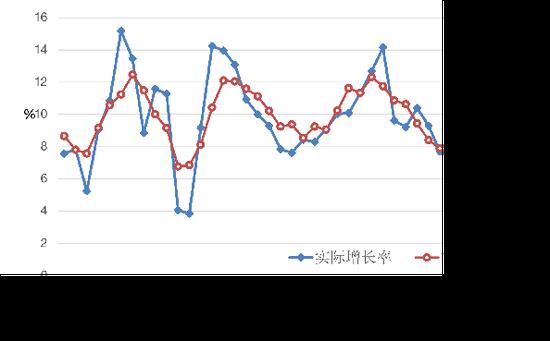 图1 近年我国实际增长率与潜在增长率