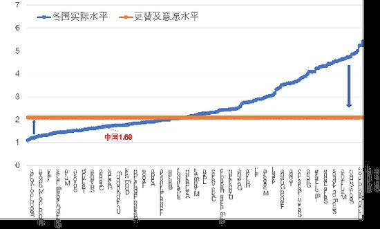 图4 各国生育率水平与2.1的更替水平