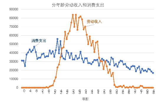 图2 分年龄劳动收入与消费支出