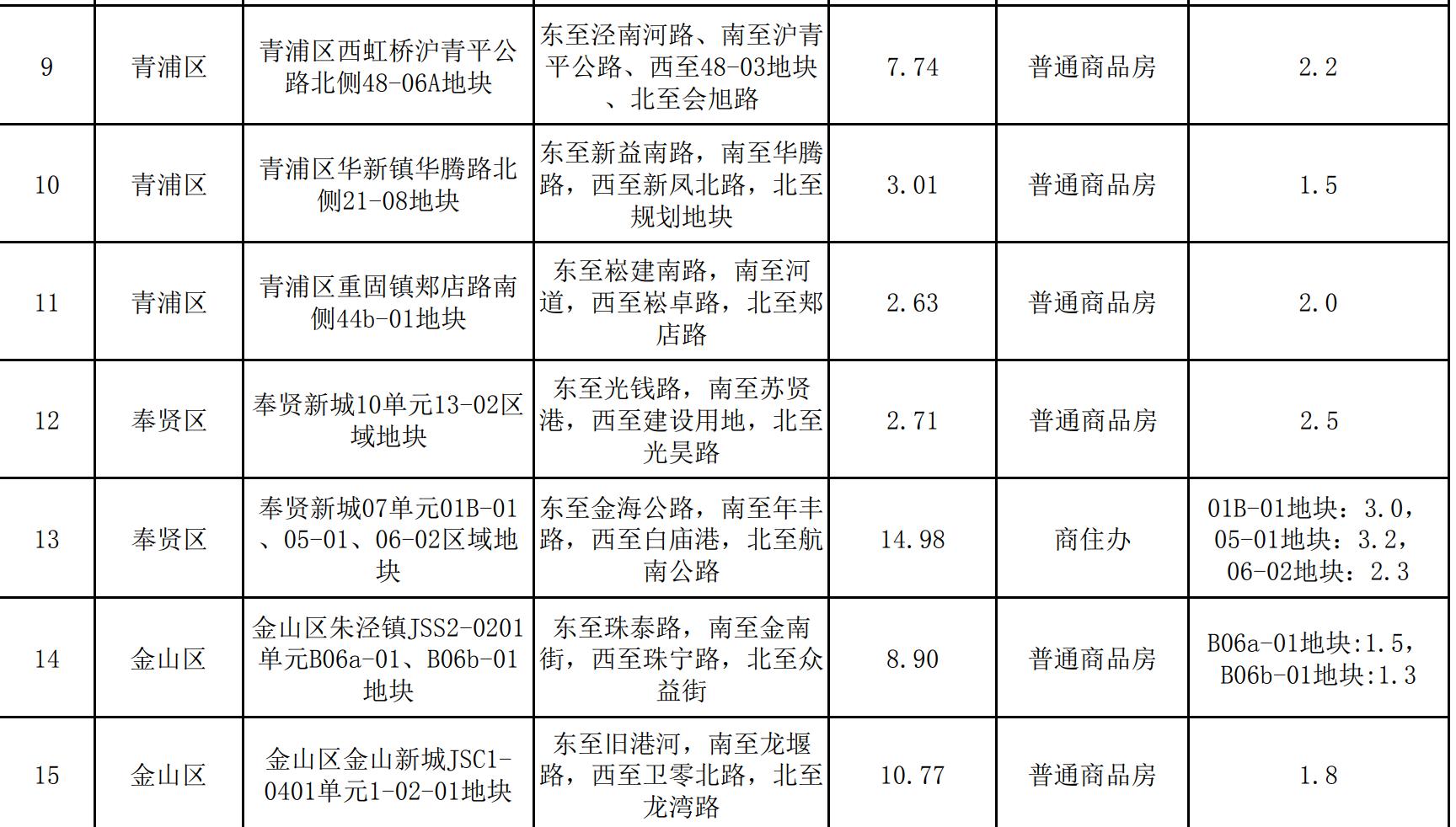上海第二批集中出让宅地公布