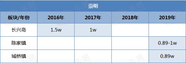 崇明2016-2019成交楼板价对比