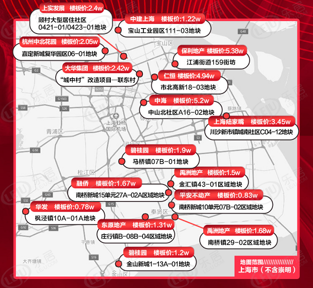 2019上海土拍半年报