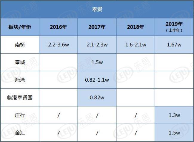 奉贤2016-2019成交楼板价对比