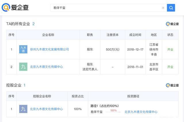 易烊千玺登顶福布斯中国名人榜,爱企查显示:其名下共有2家公司